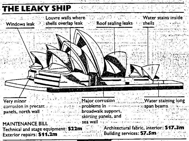 construction analysis of the opera house Building section, west to east from the south a perpendicular section to the one below could not be included due to the lack of time and having only two team members.