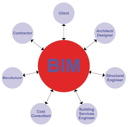 How members of the project team interact through BIM