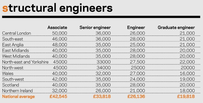 Brilliant Architectural Engineering Salary Aerospace Engineer Of